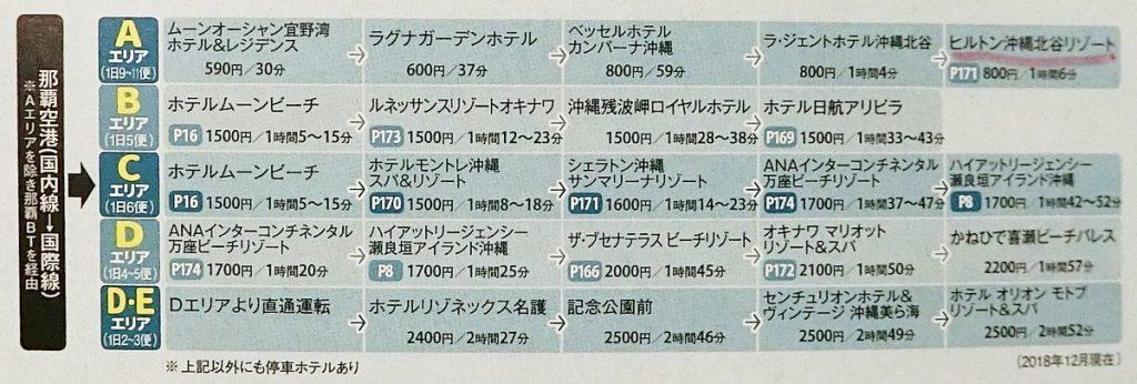 沖縄バス 空港リムジンバス エリア表